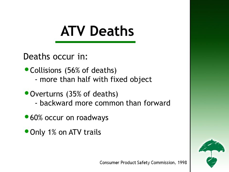 Deaths ATV Deaths Deaths occur in: Collisions (56% of deaths) - more than half with fixed object Overturns (35% of deaths) - backward more common than forward 60% occur on roadways Only 1% on ATV trails Consumer Product Safety Commission, 1998