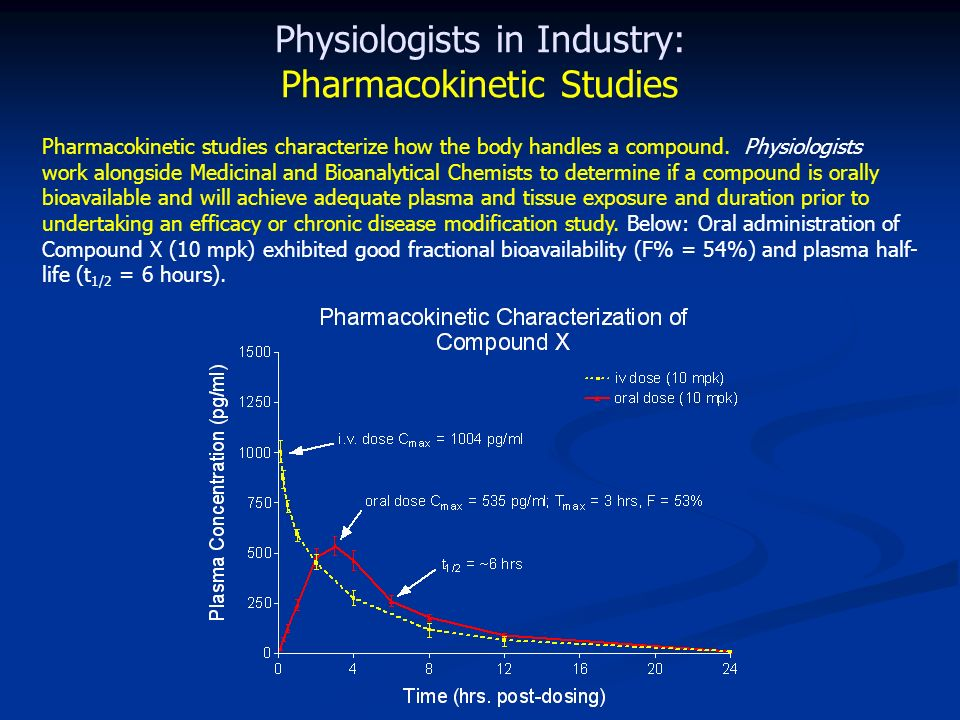 Physiologists in Industry: Pharmacokinetic Studies Pharmacokinetic studies characterize how the body handles a compound.