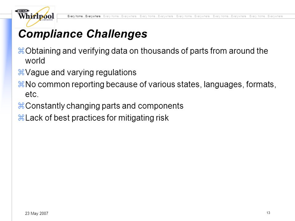 Every home…Everywhere Every home…Everywhere Every home…Everywhere 23 May 2007 13 Compliance Challenges zObtaining and verifying data on thousands of parts from around the world zVague and varying regulations zNo common reporting because of various states, languages, formats, etc.