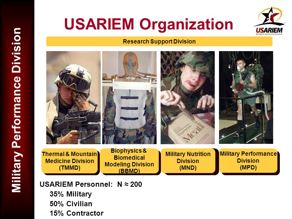 Military Performance Division USARIEM Organization USARIEM Personnel: N 200 35% Military 50% Civilian 15% Contractor Military Nutrition Division (MND)