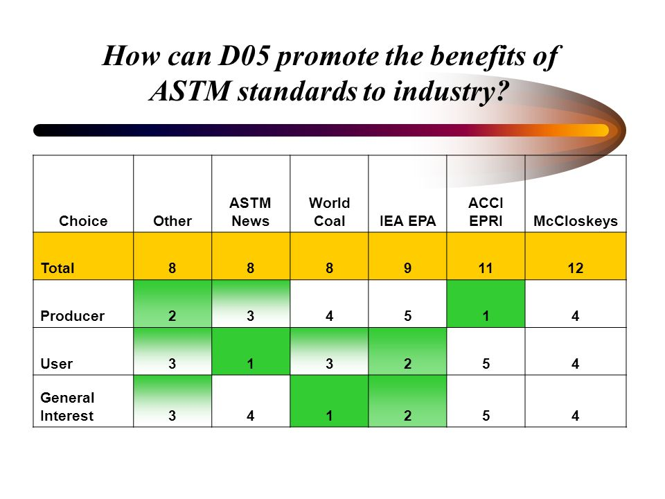 How can D05 promote the benefits of ASTM standards to industry? ChoiceOther ASTM News World CoalIEA EPA ACCI EPRIMcCloskeys Total88891112 Producer2345