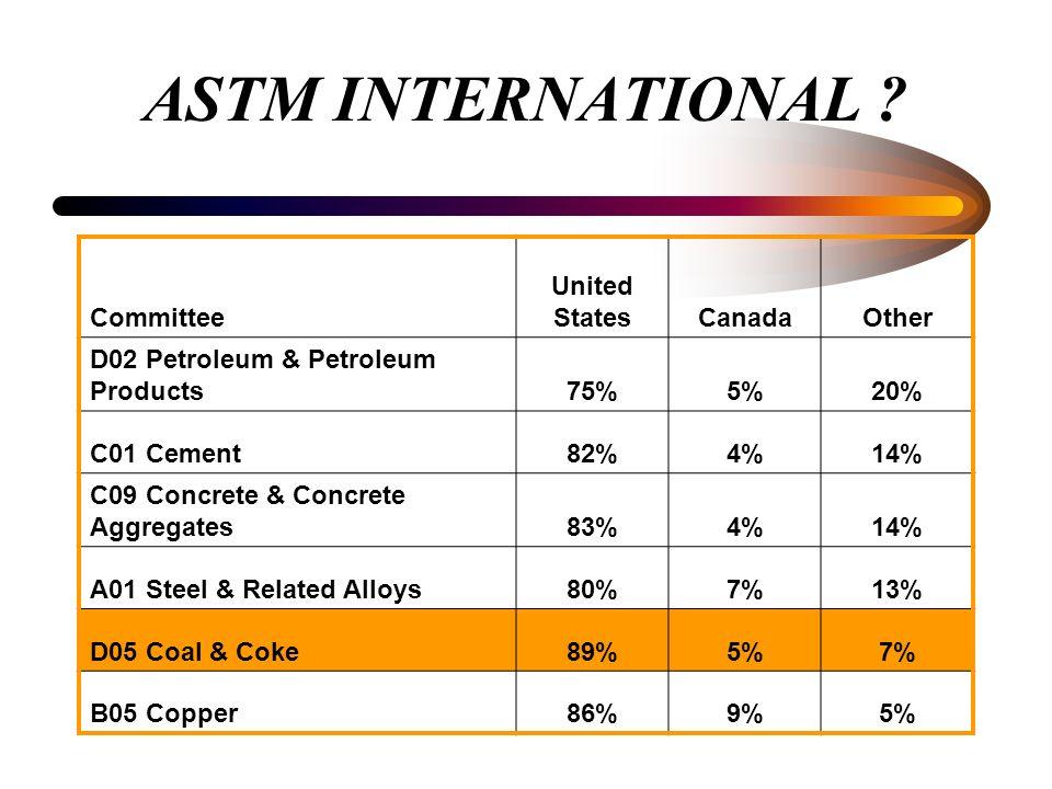 ASTM INTERNATIONAL ? Committee United StatesCanadaOther D02 Petroleum & Petroleum Products75%5%20% C01 Cement82%4%14% C09 Concrete & Concrete Aggregat