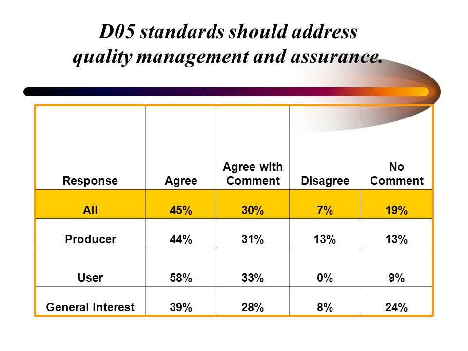D05 standards should address quality management and assurance. ResponseAgree Agree with CommentDisagree No Comment All45%30%7%19% Producer44%31%13% Us