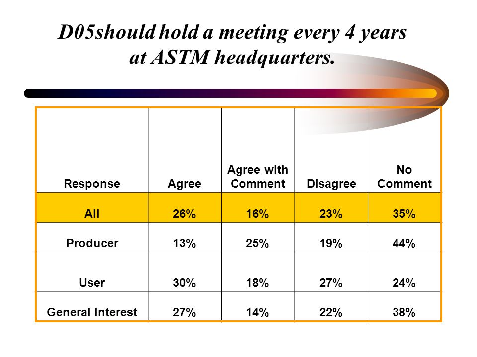 D05should hold a meeting every 4 years at ASTM headquarters. ResponseAgree Agree with CommentDisagree No Comment All26%16%23%35% Producer13%25%19%44%