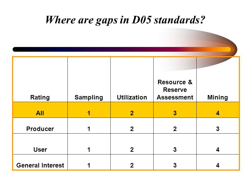 Where are gaps in D05 standards? RatingSamplingUtilization Resource & Reserve AssessmentMining All1234 Producer1223 User1234 General Interest1234