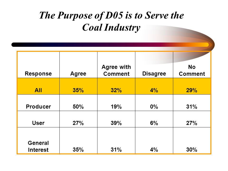 The Purpose of D05 is to Serve the Coal Industry ResponseAgree Agree with CommentDisagree No Comment All35%32%4%29% Producer50%19%0%31% User27%39%6%27% General Interest35%31%4%30%