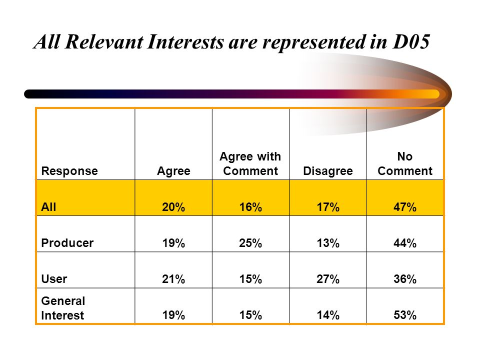 All Relevant Interests are represented in D05 ResponseAgree Agree with CommentDisagree No Comment All20%16%17%47% Producer19%25%13%44% User21%15%27%36