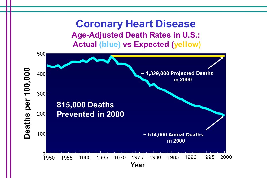 Coronary Heart Disease Age-Adjusted Death Rates in U.S.: Actual (blue) vs Expected (yellow) 500 400 300 200 100 0 1950 1955 1960 1965 1970 1975 1980 1985 1990 1995 2000 Deaths per 100,000 Year ~ 514,000 Actual Deaths in 2000 ~ 1,329,000 Projected Deaths in 2000 815,000 Deaths Prevented in 2000