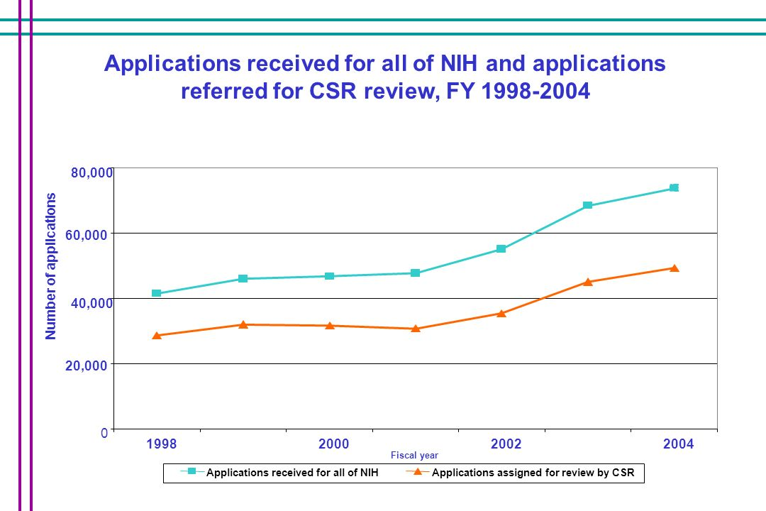 Applications received for all of NIH and applications referred for CSR review, FY 1998-2004 0 20,000 40,000 60,000 80,000 1998200020022004 Fiscal year Number of applications Applications received for all of NIHApplications assigned for review by CSR