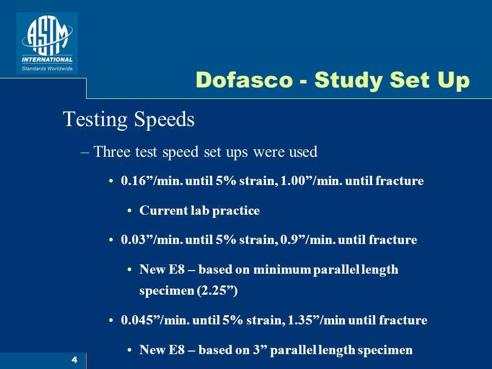 15 Dofasco - Average Values Against Final Testing Speed