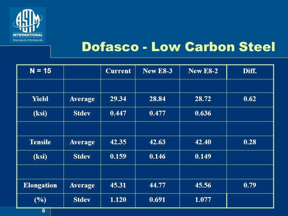 6 Dofasco - HSLA Steel N = 15 CurrentNew E8-3New E8-2Diff.