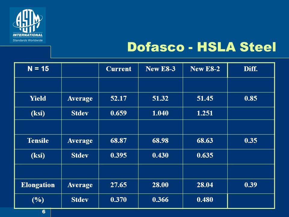 17 Dofasco - Average Values Against Final Testing Speed