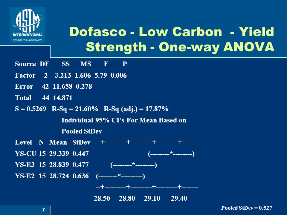 7 Dofasco - Low Carbon - Yield Strength - One-way ANOVA Source DF SS MS F P Factor 2 3.213 1.606 5.79 0.006 Error 42 11.658 0.278 Total 44 14.871 S = 0.5269 R-Sq = 21.60% R-Sq (adj.) = 17.87% Individual 95% CIs For Mean Based on Pooled StDev Level N Mean StDev --+---------+---------+---------+------- YS-CU 15 29.339 0.447 (--------*--------) YS-E3 15 28.839 0.477 (--------*--------) YS-E2 15 28.724 0.636 (--------*---------) --+---------+---------+---------+------- 28.50 28.80 29.10 29.40 Pooled StDev = 0.527