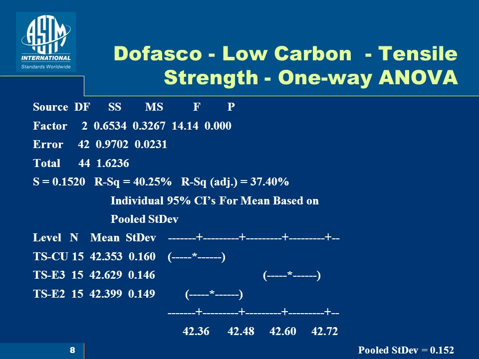 8 Dofasco - Low Carbon - Tensile Strength - One-way ANOVA Source DF SS MS F P Factor 2 0.6534 0.3267 14.14 0.000 Error 42 0.9702 0.0231 Total 44 1.6236 S = 0.1520 R-Sq = 40.25% R-Sq (adj.) = 37.40% Individual 95% CIs For Mean Based on Pooled StDev Level N Mean StDev -------+---------+---------+---------+-- TS-CU 15 42.353 0.160 (-----*------) TS-E3 15 42.629 0.146 (-----*------) TS-E2 15 42.399 0.149 (-----*------) -------+---------+---------+---------+-- 42.36 42.48 42.60 42.72 Pooled StDev = 0.152