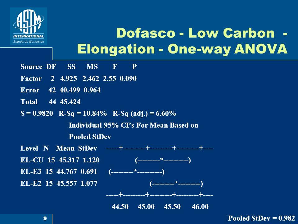 10 Dofasco - HSLA - Yield Strength - One-way ANOVA Source DF SS MS F P Factor 2 5.94 2.97 2.89 0.068 Error 39 40.07 1.03 Total 41 46.00 S = 1.014 R-Sq = 12.91% R-Sq (adj.) = 8.44% Individual 95% CIs For Mean Based on Pooled StDev Level N Mean StDev -----+---------+---------+---------+---- YS-CU 14 52.174 0.659 (---------*----------) YS-E3 14 51.321 1.041 (----------*----------) YS-E2 14 51.446 1.251 (----------*----------) -----+---------+---------+---------+---- 51.00 51.50 52.00 52.50 Pooled StDev = 1.014