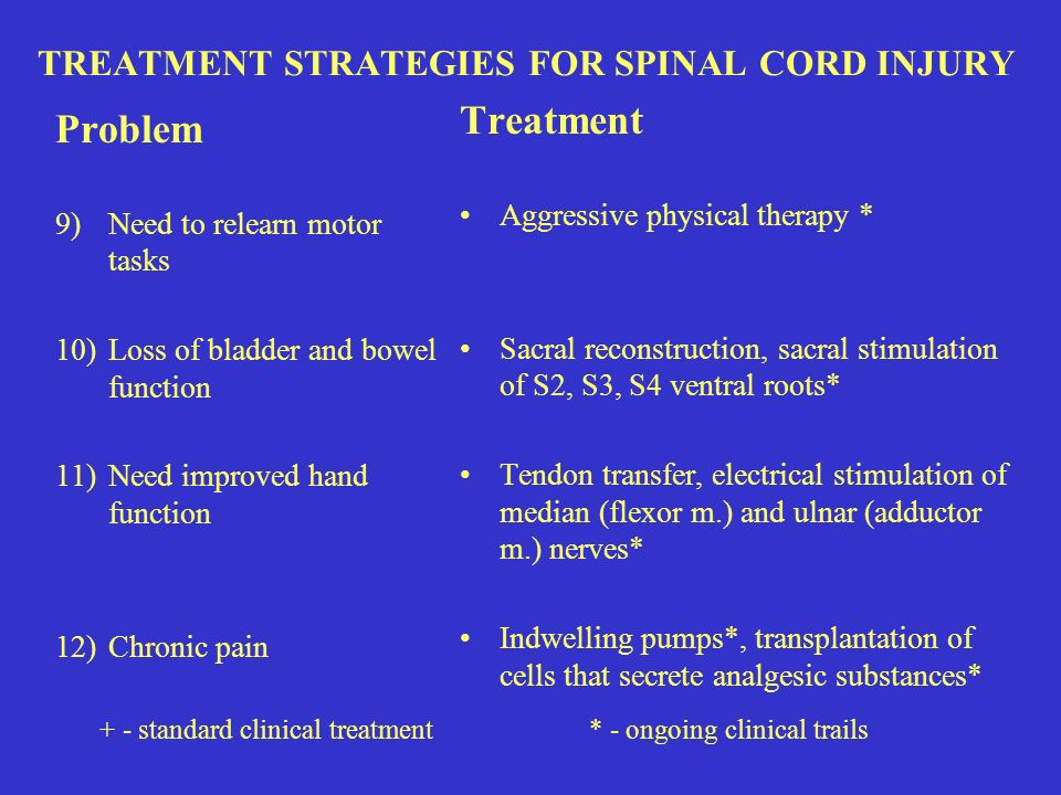 Problem 9)Need to relearn motor tasks 10)Loss of bladder and bowel function 11)Need improved hand function 12)Chronic pain Treatment Aggressive physical therapy * Sacral reconstruction, sacral stimulation of S2, S3, S4 ventral roots* Tendon transfer, electrical stimulation of median (flexor m.) and ulnar (adductor m.) nerves* Indwelling pumps*, transplantation of cells that secrete analgesic substances* TREATMENT STRATEGIES FOR SPINAL CORD INJURY + - standard clinical treatment * - ongoing clinical trails