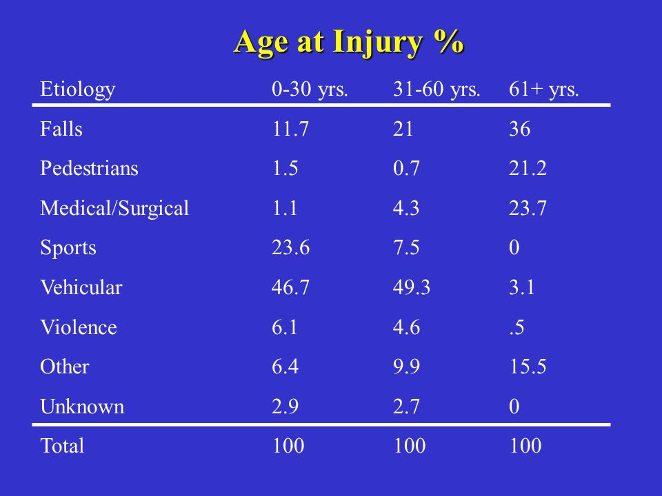 Etiology Falls Pedestrians Medical/Surgical Sports Vehicular Violence Other Unknown Total 0-30 yrs. 11.7 1.5 1.1 23.6 46.7 6.1 6.4 2.9 100 31-60 yrs.