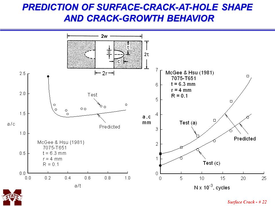 Surface Crack - # 22 PREDICTION OF SURFACE-CRACK-AT-HOLE SHAPE AND CRACK-GROWTH BEHAVIOR 2r 2w