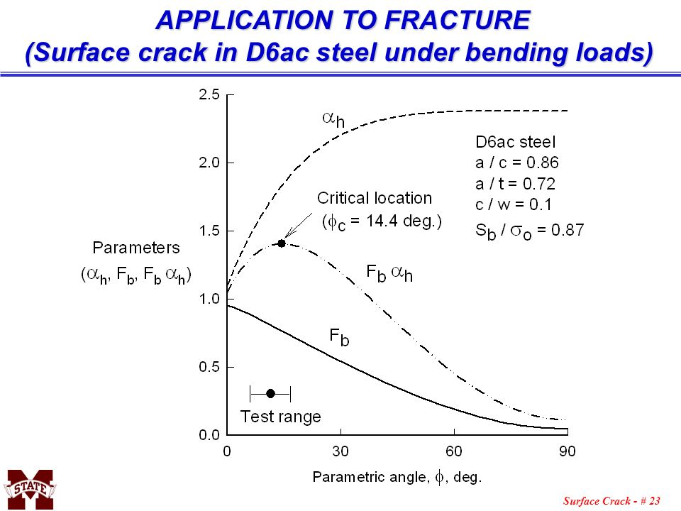 Surface Crack - # 23 APPLICATION TO FRACTURE (Surface crack in D6ac steel under bending loads)