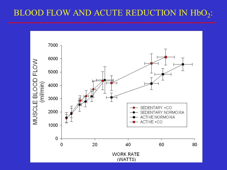 BLOOD FLOW AND ACUTE REDUCTION IN HbO 2 :