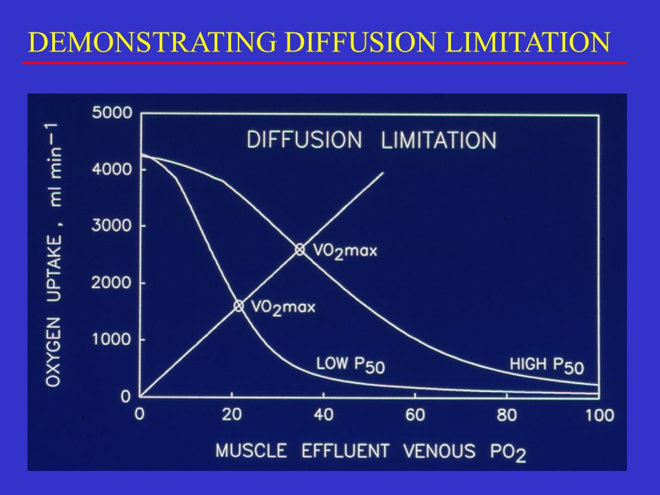 DEMONSTRATING DIFFUSION LIMITATION