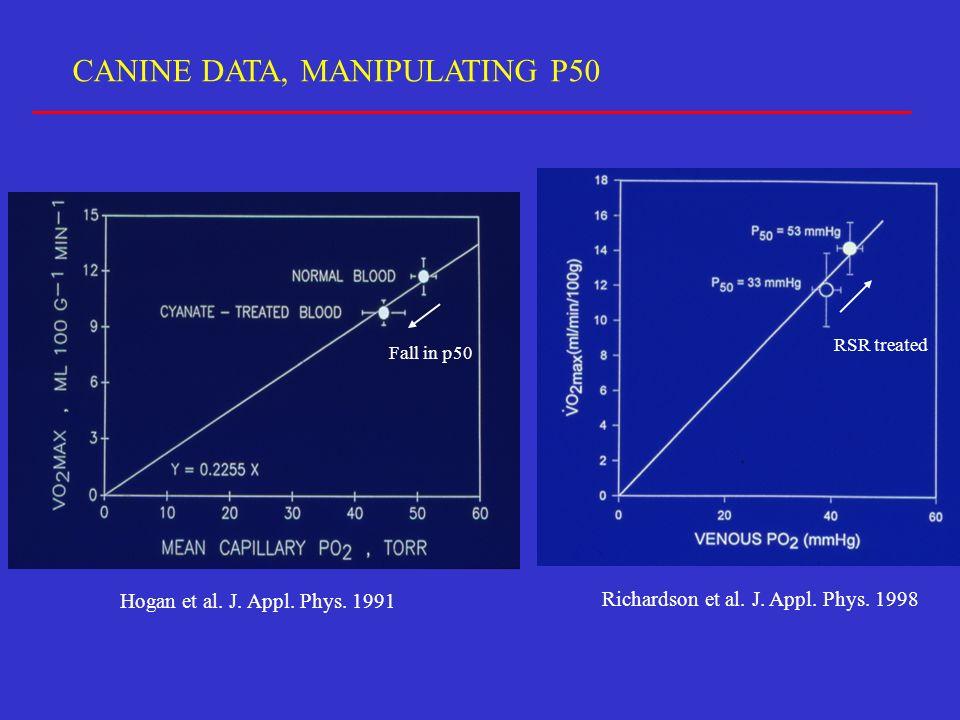 CANINE DATA, MANIPULATING P50 Hogan et al. J. Appl.