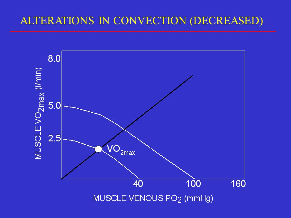 ALTERATIONS IN CONVECTION (DECREASED)