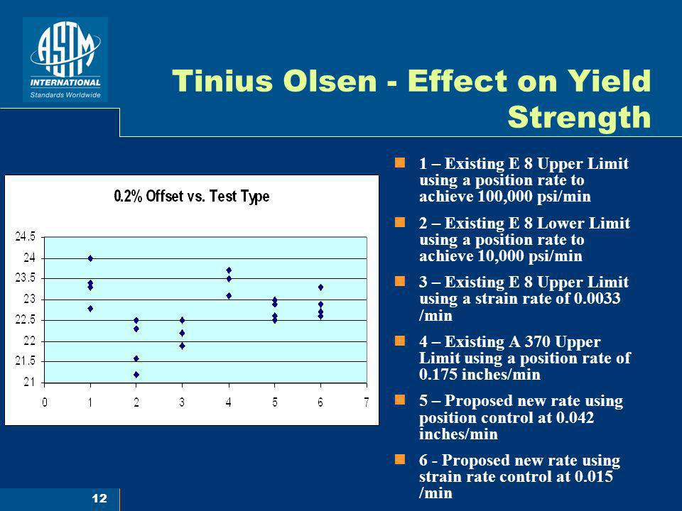 12 Tinius Olsen - Effect on Yield Strength 1 – Existing E 8 Upper Limit using a position rate to achieve 100,000 psi/min 2 – Existing E 8 Lower Limit