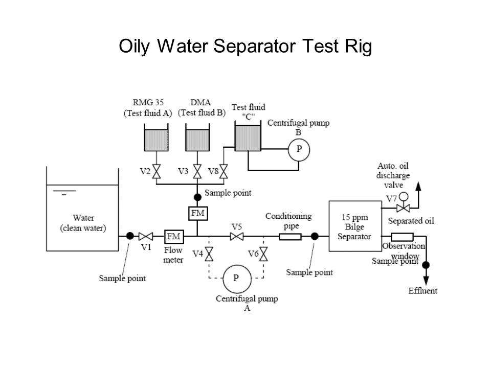 Oily Water Separator Test Rig