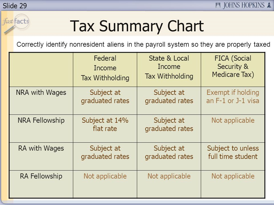 Slide 29 Tax Summary Chart Federal Income Tax Withholding State & Local Income Tax Withholding FICA (Social Security & Medicare Tax) NRA with WagesSubject at graduated rates Exempt if holding an F-1 or J-1 visa NRA FellowshipSubject at 14% flat rate Subject at graduated rates Not applicable RA with WagesSubject at graduated rates Subject to unless full time student RA FellowshipNot applicable Correctly identify nonresident aliens in the payroll system so they are properly taxed