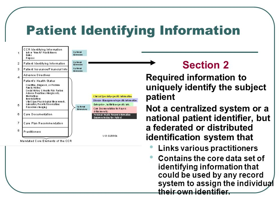 Patient Identifying Information Section 2 Required information to uniquely identify the subject patient Not a centralized system or a national patient