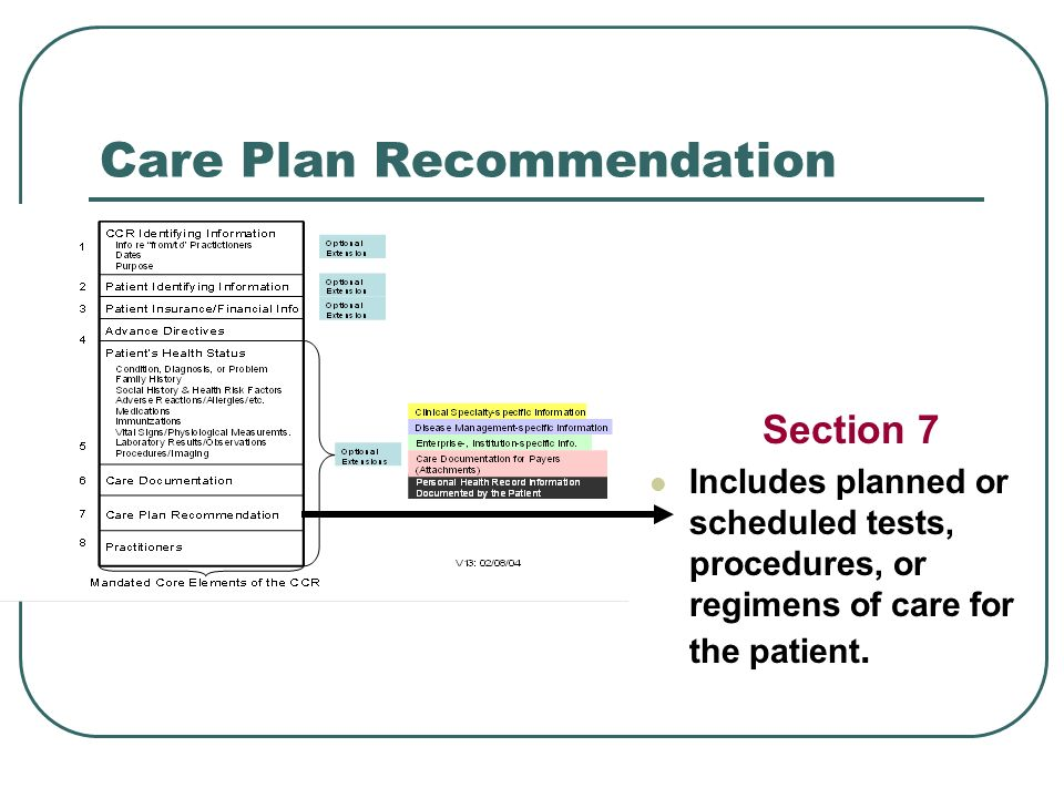 Care Plan Recommendation Section 7 Includes planned or scheduled tests, procedures, or regimens of care for the patient.