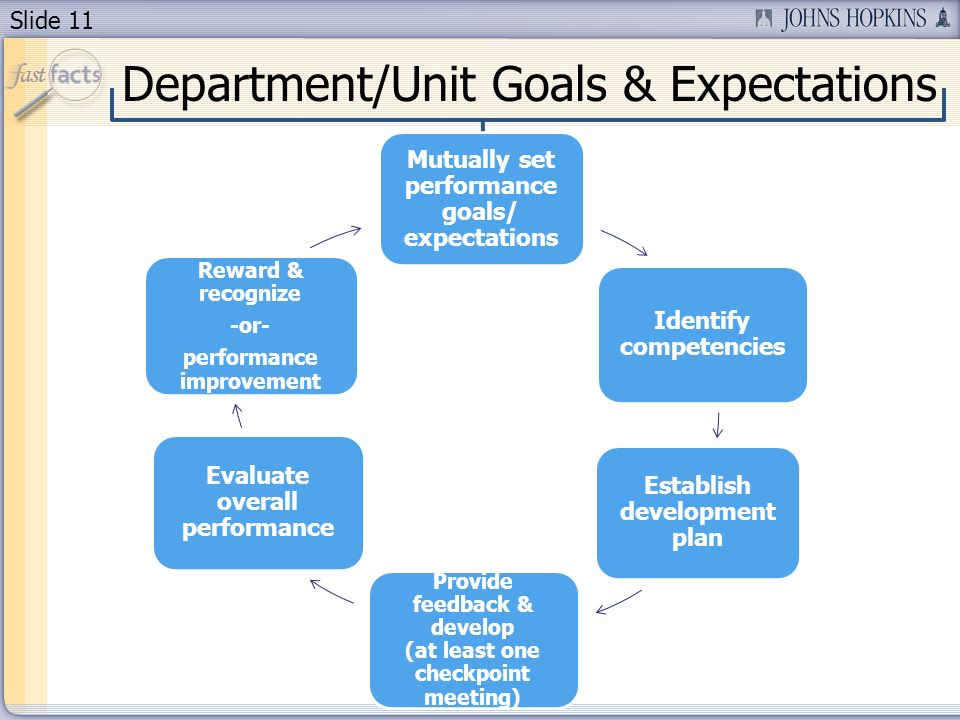 Slide 11 Department/Unit Goals & Expectations Mutually set performance goals/ expectations Identify competencies Establish development plan Provide feedback & develop (at least one checkpoint meeting) Evaluate overall performance Reward & recognize -or- performance improvement