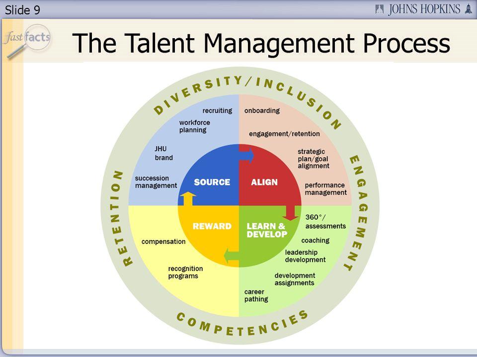 Slide 9 The Talent Management Process