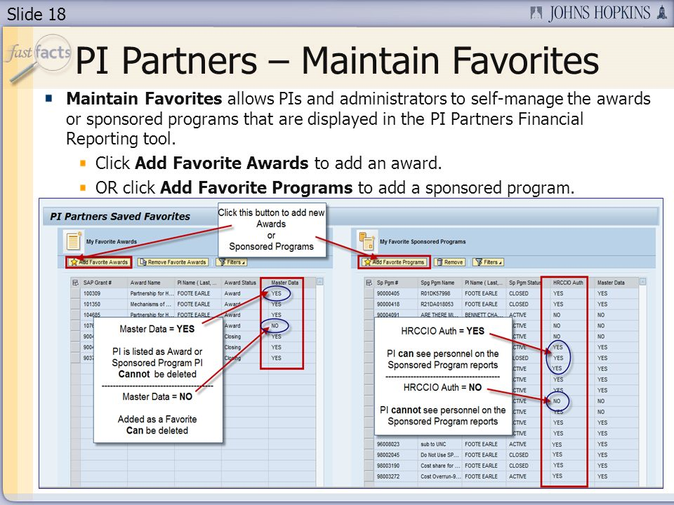 Slide 18 PI Partners – Maintain Favorites Maintain Favorites allows PIs and administrators to self-manage the awards or sponsored programs that are displayed in the PI Partners Financial Reporting tool.