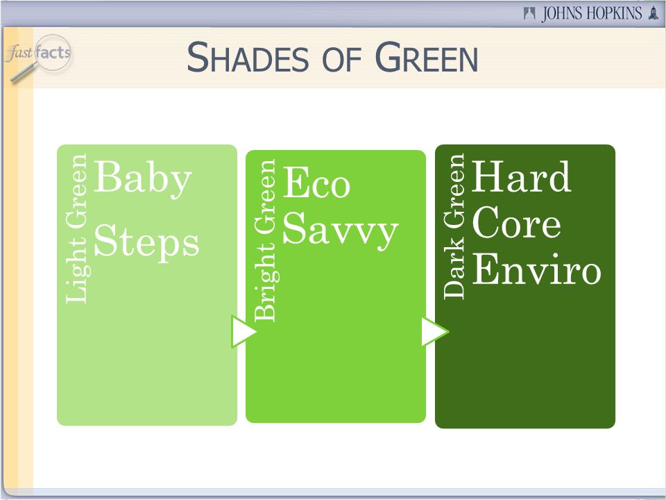Light Green Baby Steps Bright Green Eco Savvy Dark Green Hard Core Enviro S HADES OF G REEN
