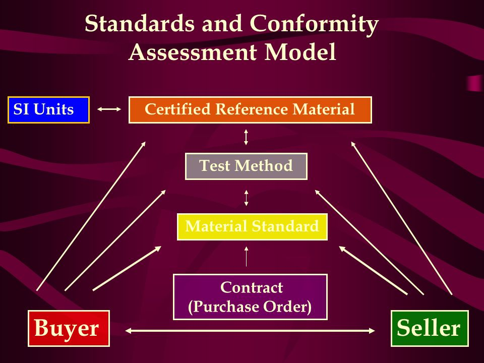 Standards and Conformity Assessment Model BuyerSeller Contract (Purchase Order) Material Standard Test Method Certified Reference MaterialSI Units