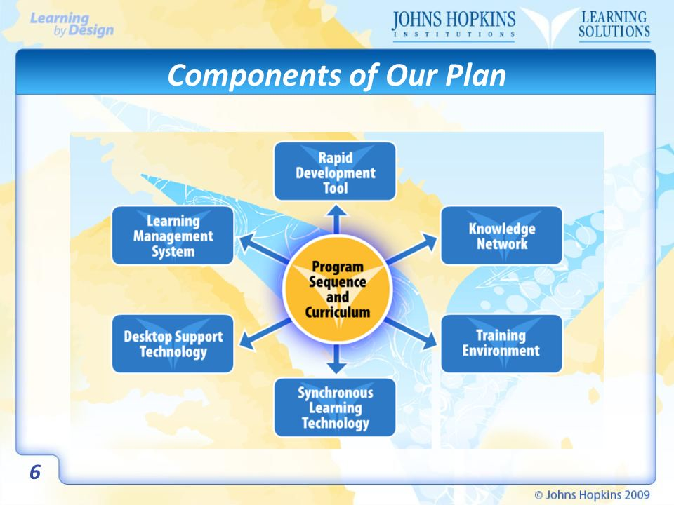 Components of Our Plan 6