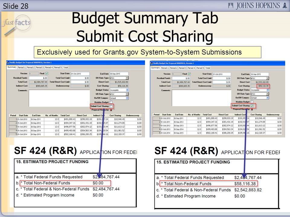 Slide 28 Budget Summary Tab Submit Cost Sharing Exclusively used for Grants.gov System-to-System Submissions