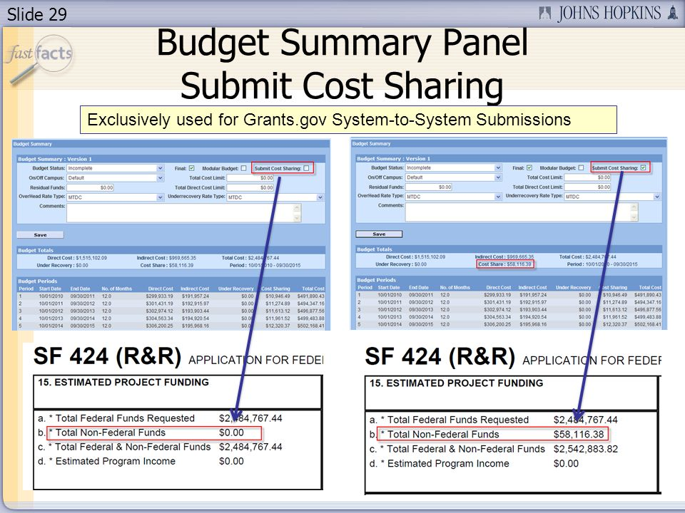 Slide 29 Budget Summary Panel Submit Cost Sharing Exclusively used for Grants.gov System-to-System Submissions