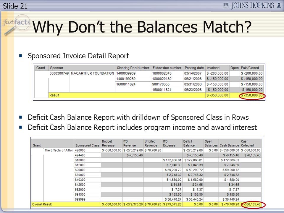 Slide 21 Why Dont the Balances Match.