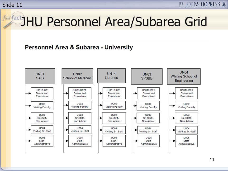 Slide 11 JHU Personnel Area/Subarea Grid 11