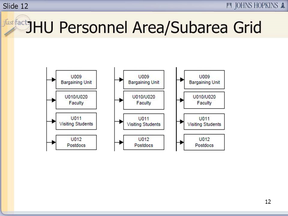 Slide 12 JHU Personnel Area/Subarea Grid 12