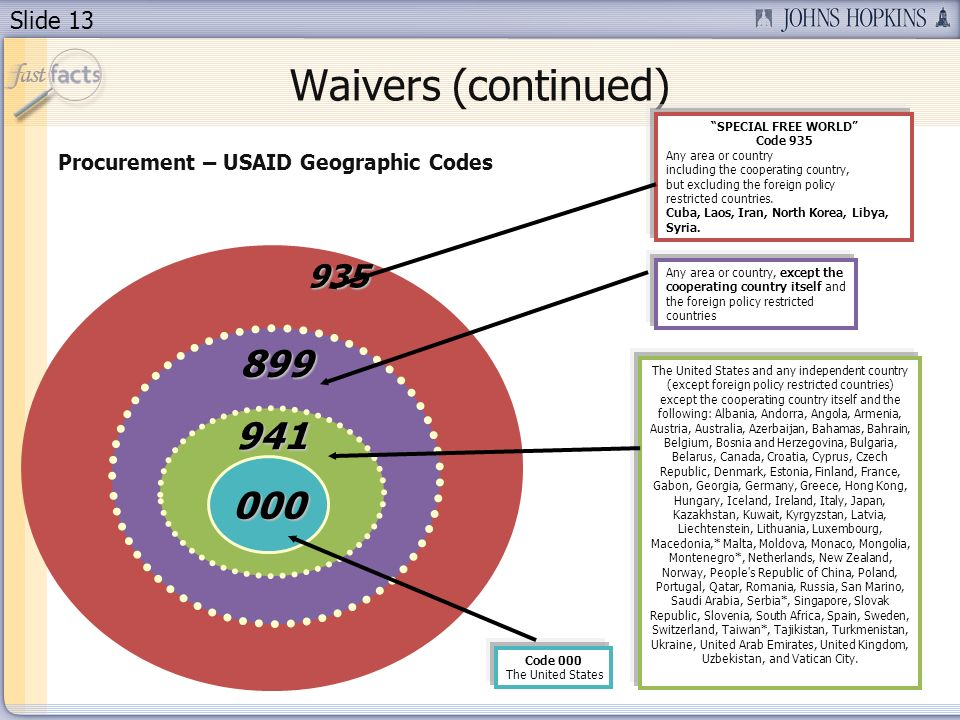 Slide 13 Waivers (continued) Procurement – USAID Geographic Codes 935 935 935 899 941 000 SPECIAL FREE WORLD Code 935 Any area or country including the cooperating country, but excluding the foreign policy restricted countries.
