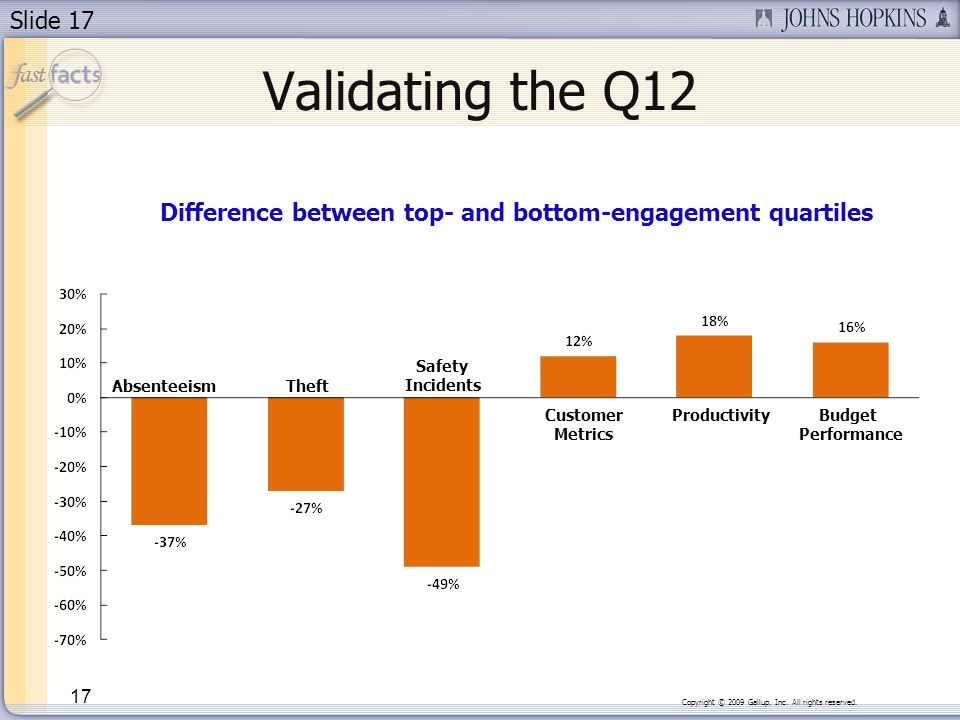 Slide 17 Validating the Q12 17 Difference between top- and bottom-engagement quartiles AbsenteeismTheft Safety Incidents Customer Metrics Productivity