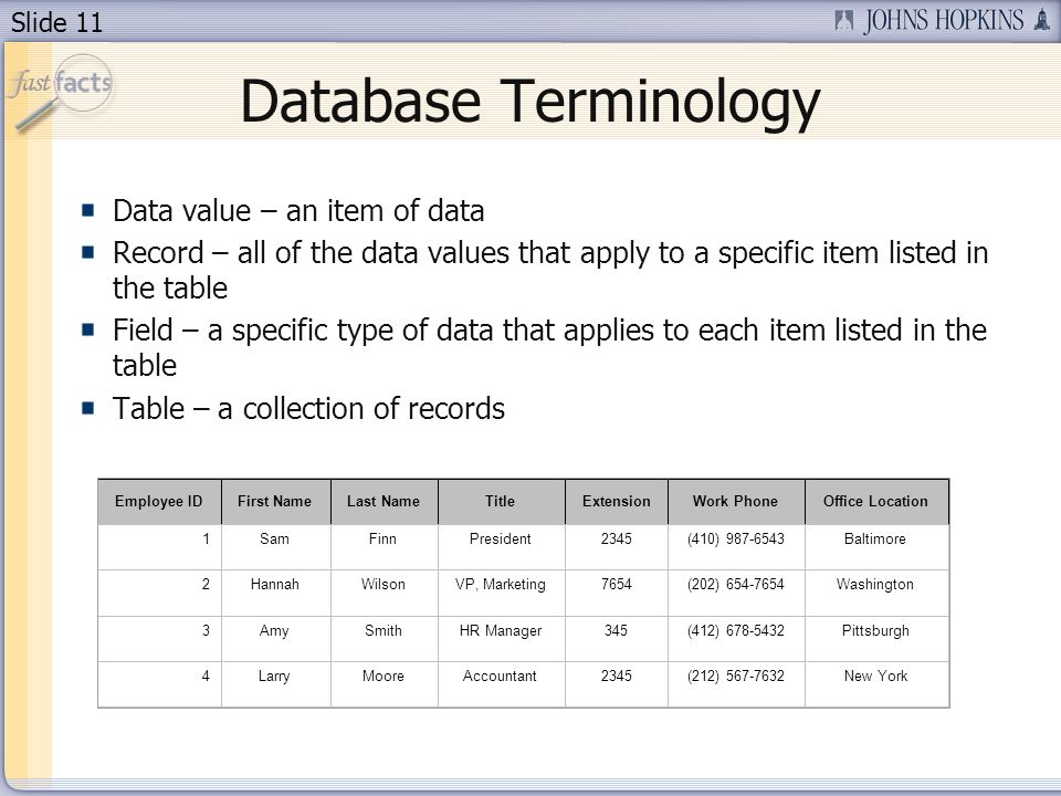 Slide 11 Database Terminology Data value – an item of data Record – all of the data values that apply to a specific item listed in the table Field – a specific type of data that applies to each item listed in the table Table – a collection of records Employee IDFirst NameLast NameTitleExtensionWork PhoneOffice Location 1SamFinnPresident2345(410) 987-6543Baltimore 2HannahWilsonVP, Marketing7654(202) 654-7654Washington 3AmySmithHR Manager345(412) 678-5432Pittsburgh 4LarryMooreAccountant2345(212) 567-7632New York