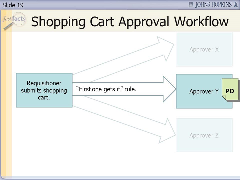 Slide 19 Approver Y Approver Z Approver X Requisitioner submits shopping cart.