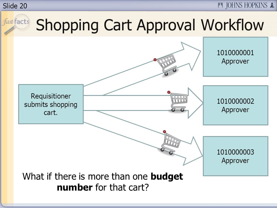 Slide Approver Approver Approver Requisitioner submits shopping cart.