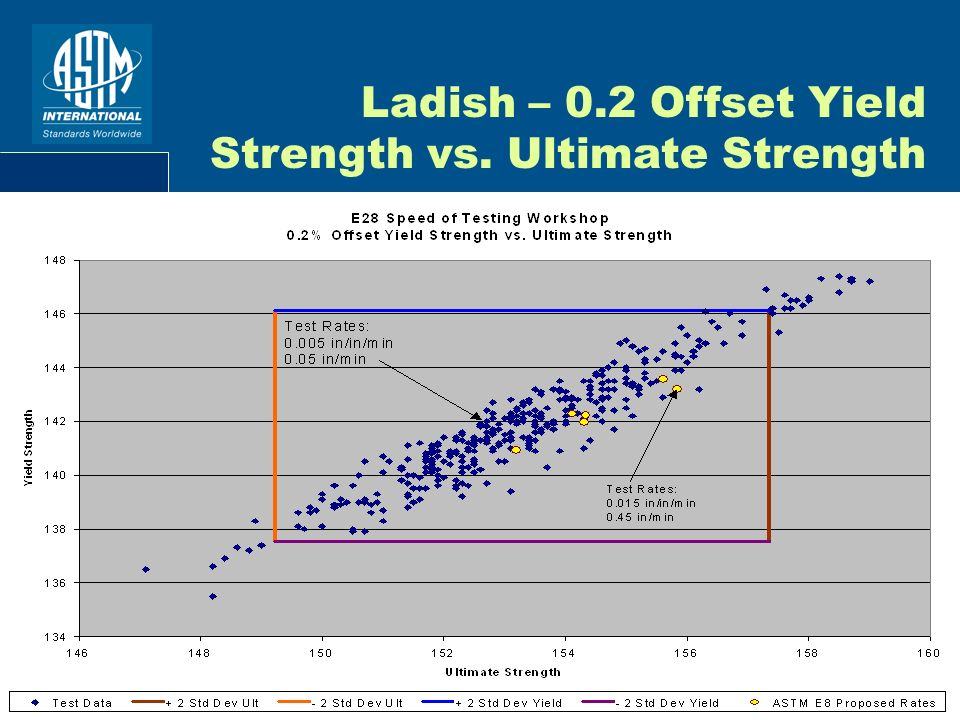 8 Ladish – 0.2 Offset Yield Strength vs. Ultimate Strength