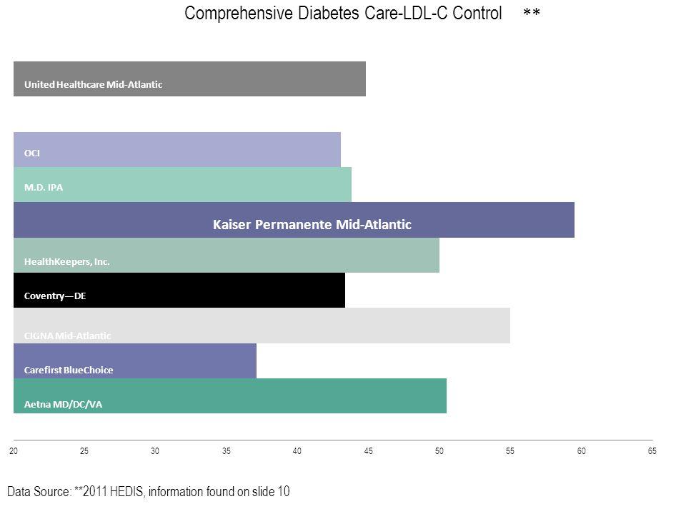 Data Source: 2011 HEDIS United Healthcare Mid-Atlantic Optima Health Plan OCI M.D.